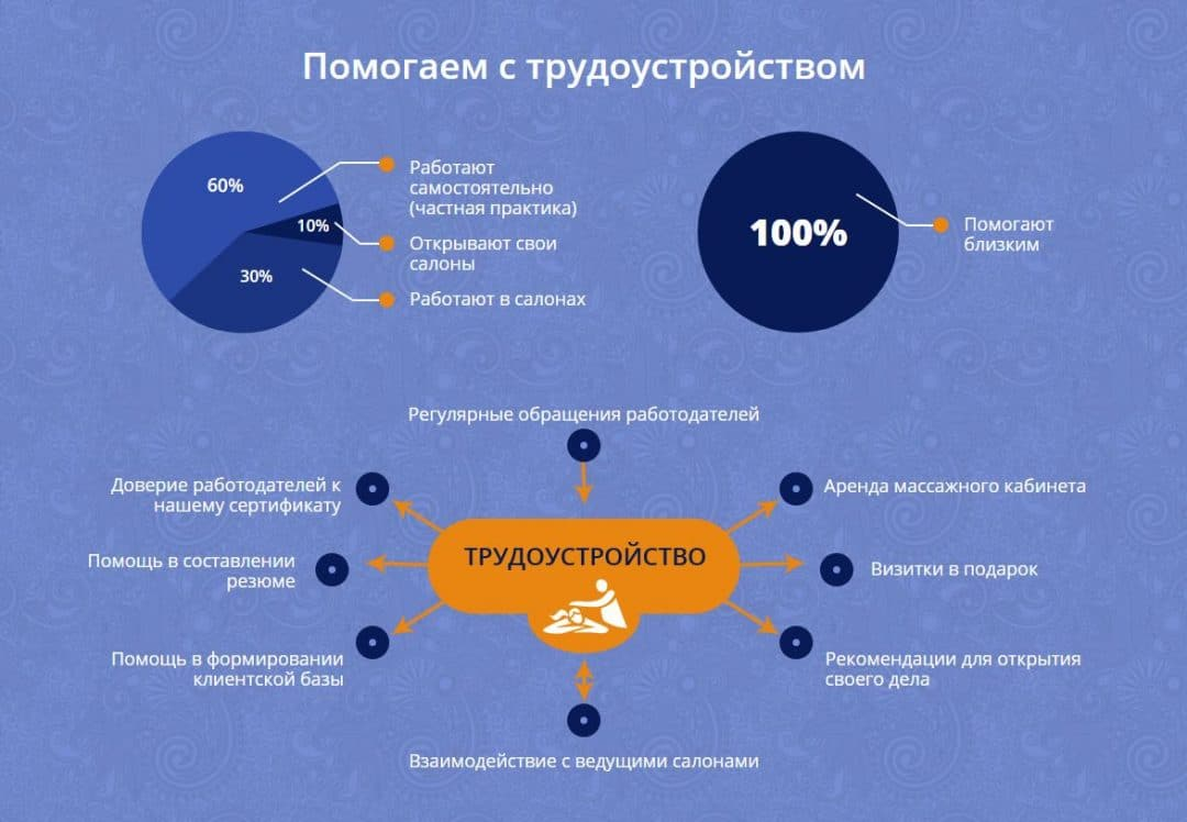 трудоустройство инфографика с лендинга